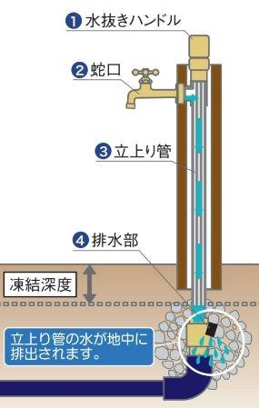 不凍水栓柱 仕組み