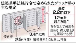 ブロック建築基準法